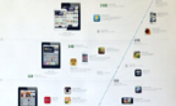 App Store Timeline head